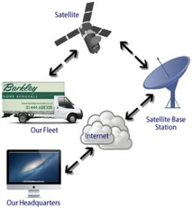 Removals Fleet GPS Satellite Tracking
